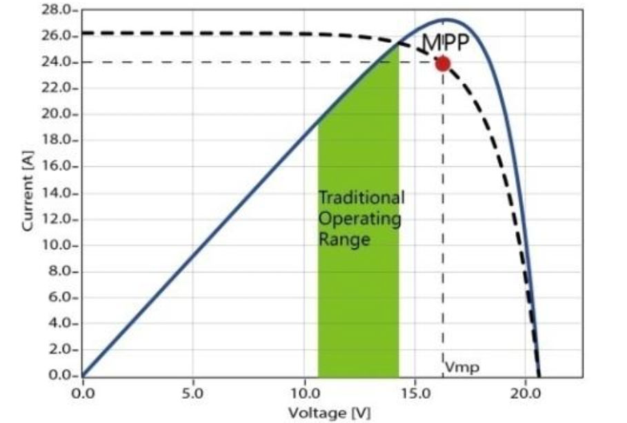 عکس نمودار MPPT